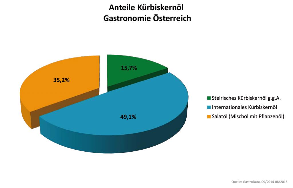 Kürbiskernöl Gastronomie Österreich