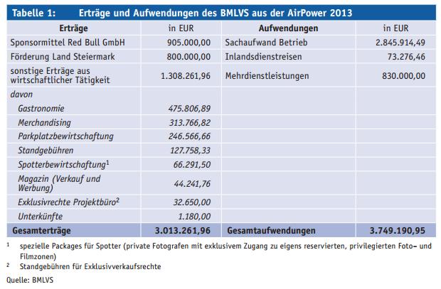 Erträge und Aufwendungen des BMLVS aus der AirPower 2013